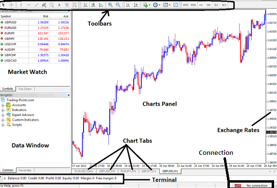 Main Chart Panel Interface of the MetaTrader 4 Platform - MT4 FX Trading Platform