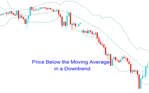 Bollinger Bands and Forex Downtrend