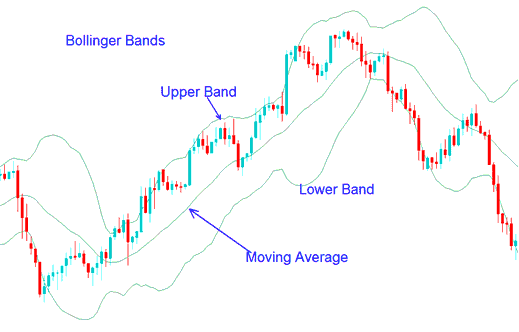 Bollinger Bands Forex Indicator - How To Trade Forex with Bollinger Band Forex Strategy