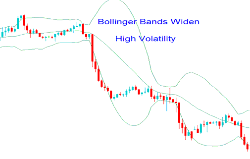 Bollinger bands using volatility