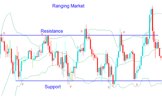 Trading Bollinger Bands in Ranging Forex Markets - Bollinger Bands Forex Trading Strategy