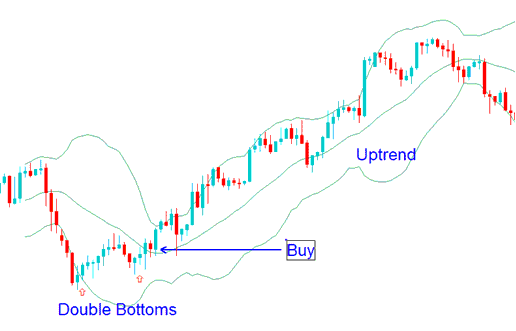 Double Bottoms - Bollinger Bands Forex Trend Reversals Trading Strategy Using Double Bottoms Chart Patterns