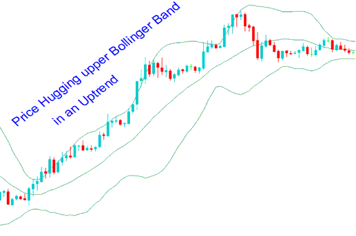 Upward Forex Trend Trading Strategy Using Bollinger Bands Forex Strategy