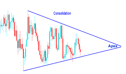 Bilateral Consolidation Chart Pattern on Forex Currency Chart