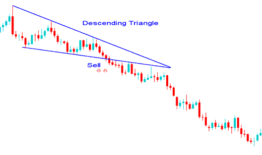 Descending Triangle continuation chart pattern