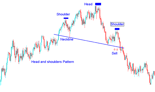 Example of Head and Shoulders Pattern on a Currency Chart
