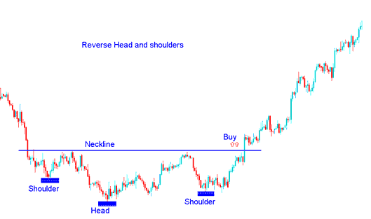 Reverse Head and shoulders Chart Pattern in Forex Trading