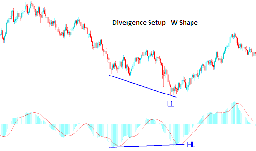 Examples of W shapes on a Forex Trading Chart
