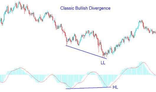 Classic Bullish Divergence Forex Trading Setup - Classical Bullish Divergence vs Classical Bearish Divergence
