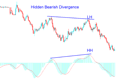 Hidden Bearish Divergence Example in Forex Trading