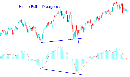 Hidden Bullish Divergence Example in Forex Trading
