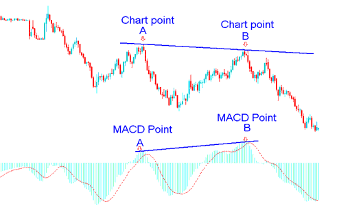 Forex Divergence Trade Example on MACD Indicator