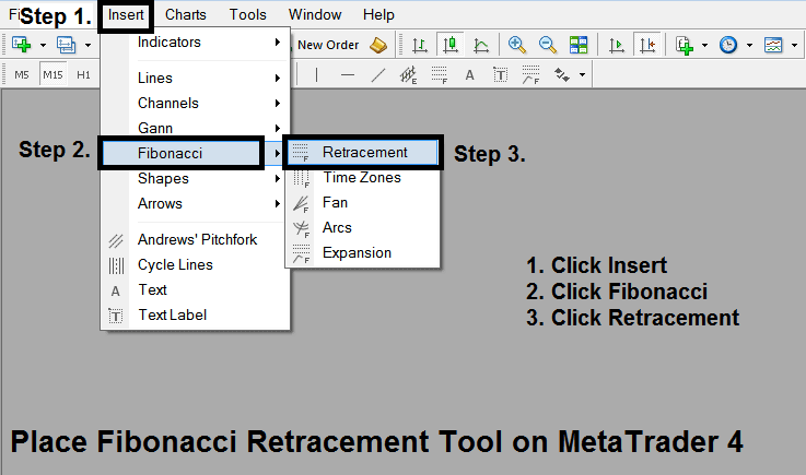 How to add Fibonacci Retracement tool on the MetaTrader 4 Software