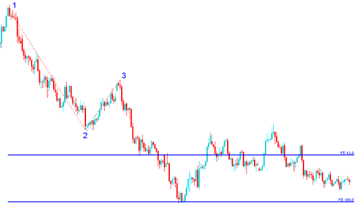 Fibonacci Expansion Levels drawn on Downward Forex trend