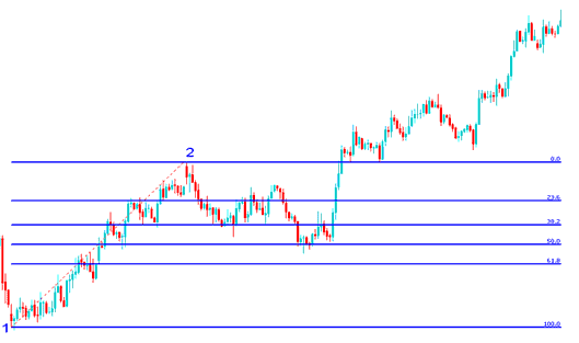 Fibonacci retracement on forex chart