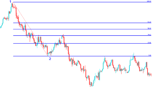 Fibonacci Tool Drawn on Downward Forex Trend