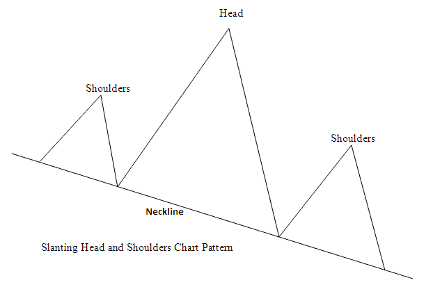 Slanting Head and Shoulder Chart Pattern