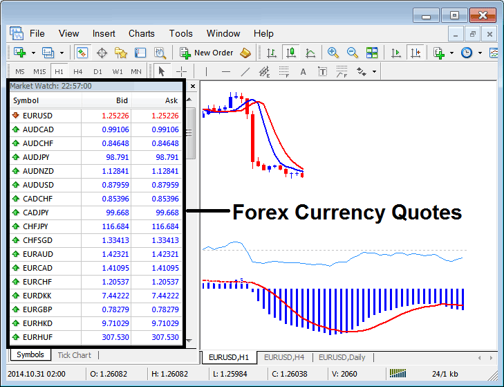 List of Forex Currency Quotes Displayed on MetaTrader 4 Platform