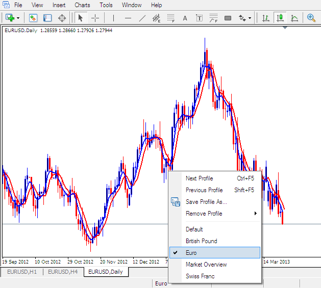 Load a Saved Workspace in MetaTrader 4 Platform