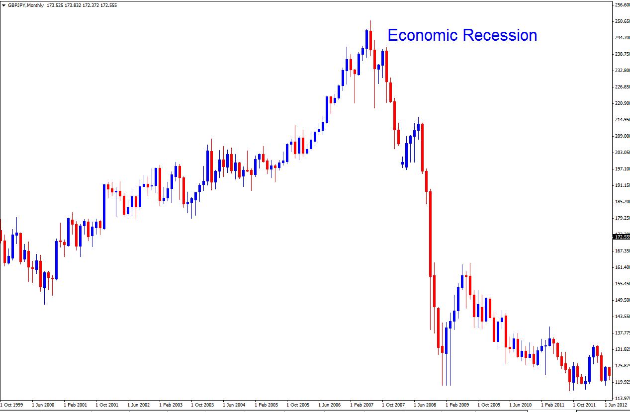 Economic Recession - Risk Appetite Becomes Risk Averse