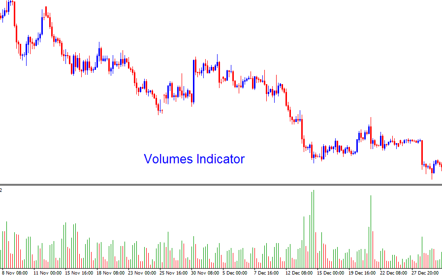 The Volume Indicator will measure the tick volume of a currency