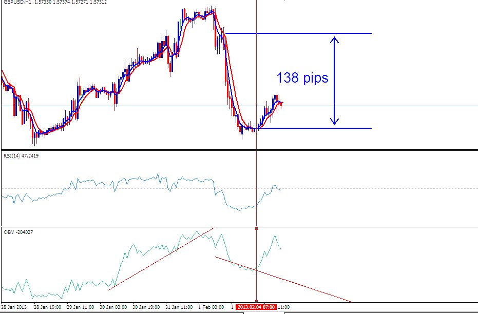 138 Pips sell signal has already been generated by this forex trading system.