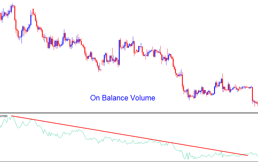 OBV comes in and adds a direction to the volumes and shows the overall trend