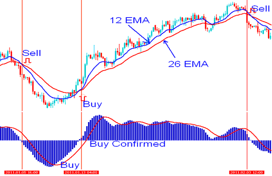 Moving average and MACD Indicators Technical Analysis