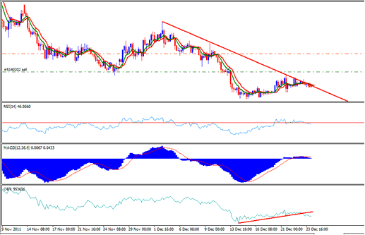 EURJPY Sell Position