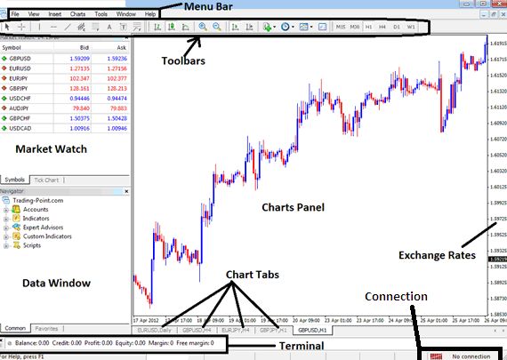 Analyze forex charts and forex currencies using technical analysis