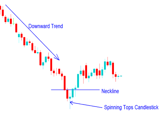 Spinning Tops Candlestick Chart Pattern on a Forex Chart