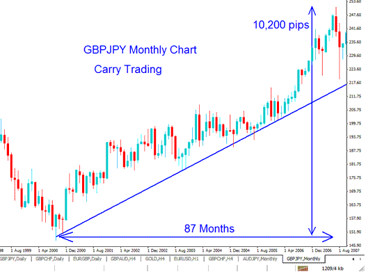 Forex Carry Trading GBPJPY Monthly Chart