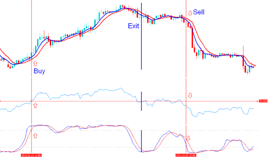 Buy signal is generated by the indicator based forex trading system