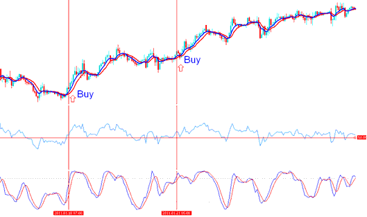 Two buy forex trading signals are generated during the upward forex trending market