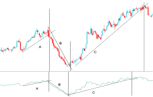 Trend Line Break- Technical Analysis of Accumulation\Distribution indicator