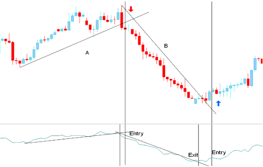 Entry Signal- Generated by Trend Reversal