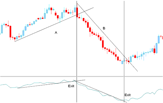 Exit Signal- Generated by Trend Line Break