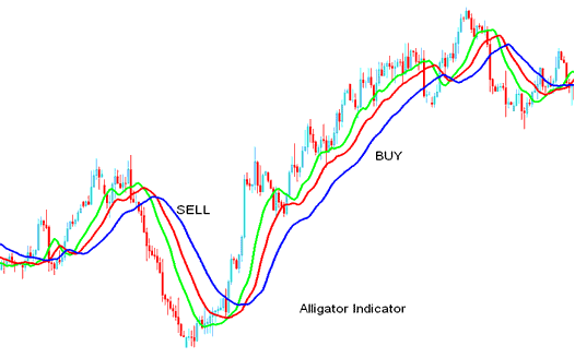 Technical Analysis of the Alligator Indicator- Buy Sell Signals