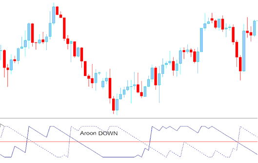 Aroon Down- Technical Indicator