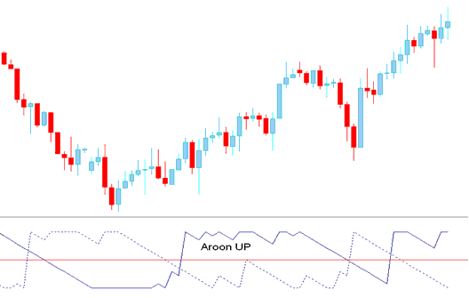 Aroon Up- Technical Indicator