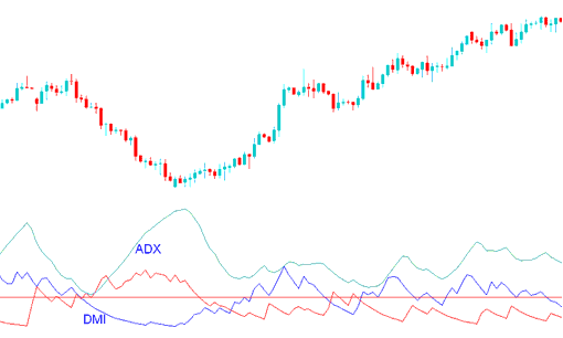 ADX indicator and DMI Index