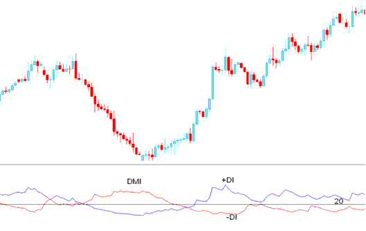 ADX indicator combined with DMI- Directional Movement Index