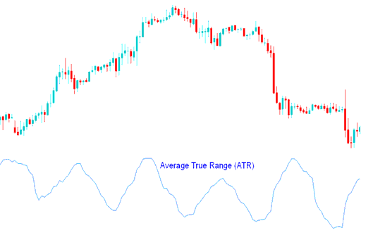 Average True Range (ATR) Technical Indicator