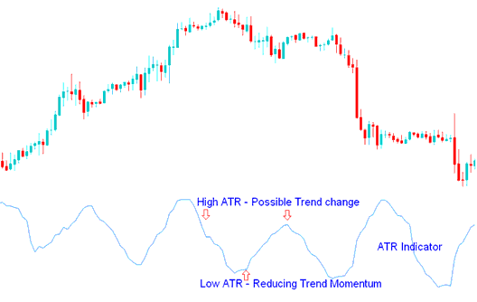 Technical Analysis of Average True Range (ATR)- Sell and Buy Signals