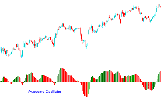 Awesome Oscillator Technical Indicator