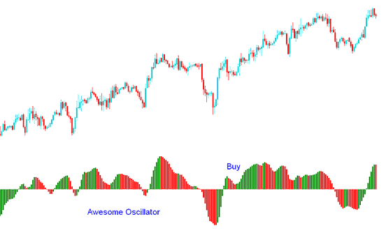 Technical Analysis of the Awesome Oscillator Indicator Buy signal