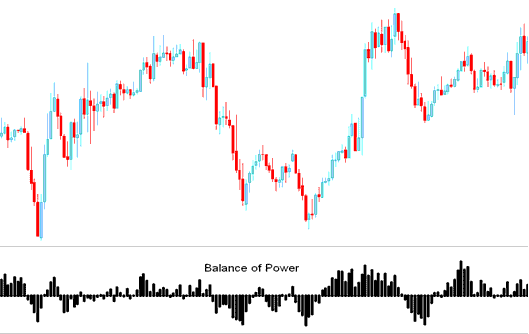 Balance of Power Technical Indicator