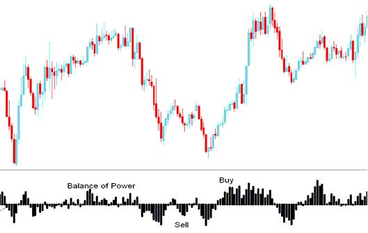 Balance of power indicator forex