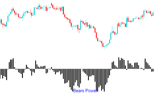 Bears Power Indicator