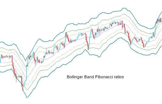 Bollinger Bands - Fibonacci Ratios Indicator